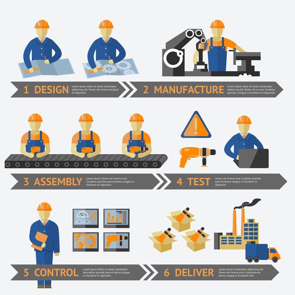 processus production usine procédé de fabrication formation en ligne